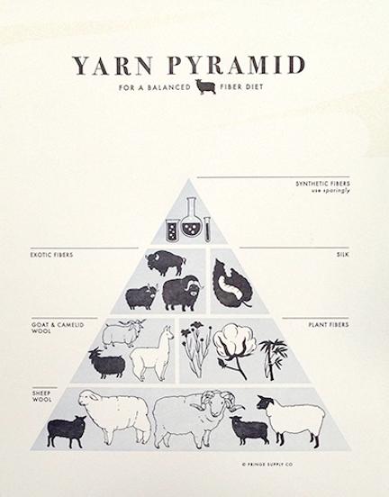 yarnpyramidcloseup